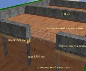 Как можно самостоятельно рассчитать стоимость фундамента под дом