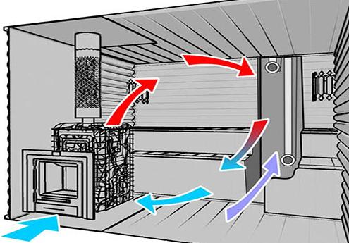 Монтаж вентиляции в бане