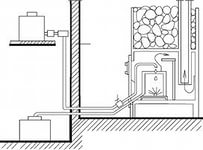 печь для бани с теплообменником