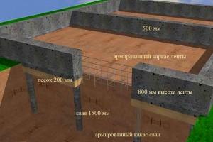 Рассчитать стоимость фундамента под дом