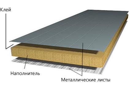 конструкция-сендвич-панелей