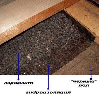 утепление деревянного пола в бане