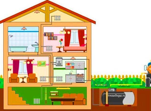Газгольдерное-отопление-загородного-дома