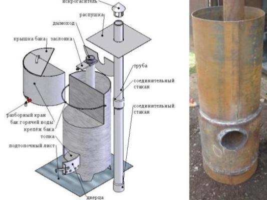Металлическая банная печь своими руками